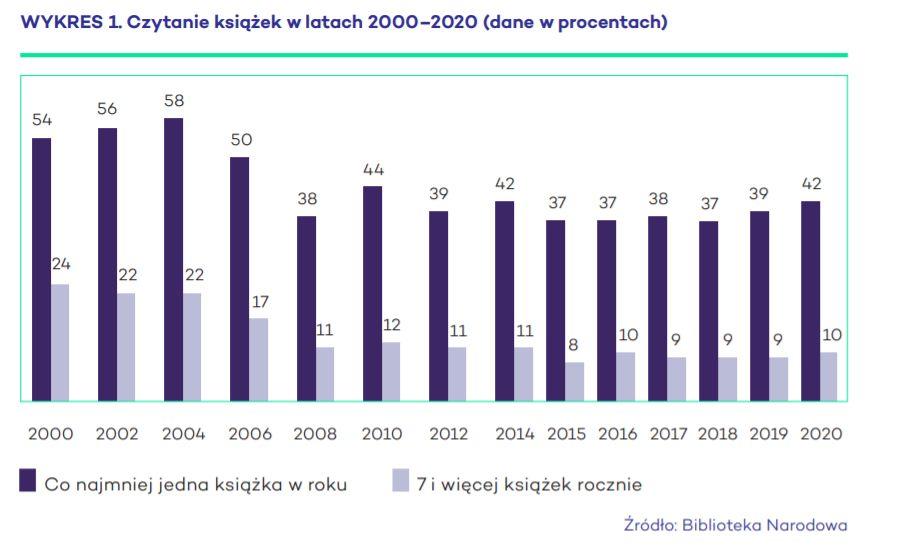 Czytanie książek w latach 2000–2020 (dane w procentach)