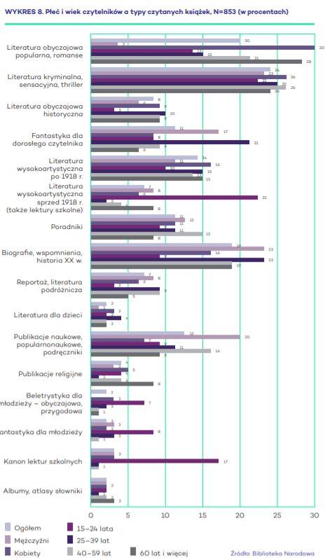 . Płeć i wiek czytelników a typy czytanych książek, N=853 (w procentach) Źródło: Biblioteka Narodowa